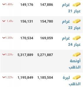 أسعار الذهب في مدينة دمشق عند إغلاق يوم الخميس 14 كانون الثاني