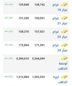 أسعار الذهب في مدينة دمشق عند إغلاق يوم الاثنين 18 كانون الثاني