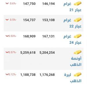 أسعار الذهب في مدينة حلب عند إغلاق يوم الاثنين 11 كانون الثاني