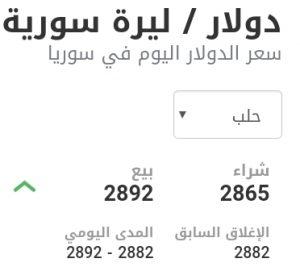 سعر الدولار في مدينة حلب عند إغلاق يوم الأربعاء 13 كانون الثاني