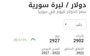 سعر الدولار في مدينة حلب عند إغلاق يوم الاثنين 18 كانون الثاني