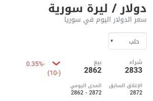 سعر الدولار في مدينة حلب عند إغلاق يوم السبت 9 كانون الثاني