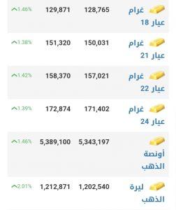 أسعار الذهب في مدينة حلب عند إغلاق يوم الاثنين 18 كانون الثاني