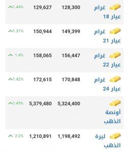 أسعار الذهب في مدينة إدلب عند إغلاق يوم الاثنين 18 كانون الثاني