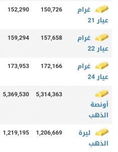 أسعار الذهب في مدينة إدلب عند إغلاق يوم الأربعاء 20 كانون الثاني