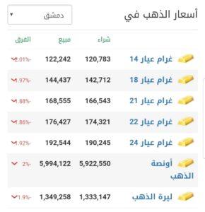 أسعار الذهب في مدينة دمشق عند إغلاق يوم الأربعاء 17 شباط