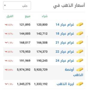 أسعار الذهب في مدينة حلب عند إغلاق يوم الأربعاء 17 شباط
