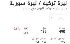 سعر الليرة التركية في مدينة حلب عند إغلاق يوم الجمعة 26 شباط
