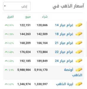 أسعار الذهب في مدينة إدلب عند إغلاق يوم الثلاثاء 16 شباط