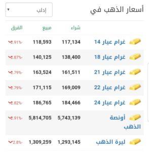 أسعار الذهب في مدينة إدلب عند إغلاق يوم الأربعاء 17 شباط